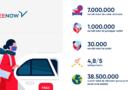 Un an de FREE NOW în România: 1 milion de pasageri, 7 milioane de curse, 38,5 milioane de kilometri