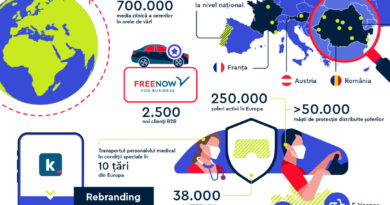 Peste 1.000.000 de clienţi au circulat în 2020 cu FREE NOW în România